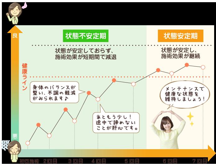 施術回数の目安グラフ